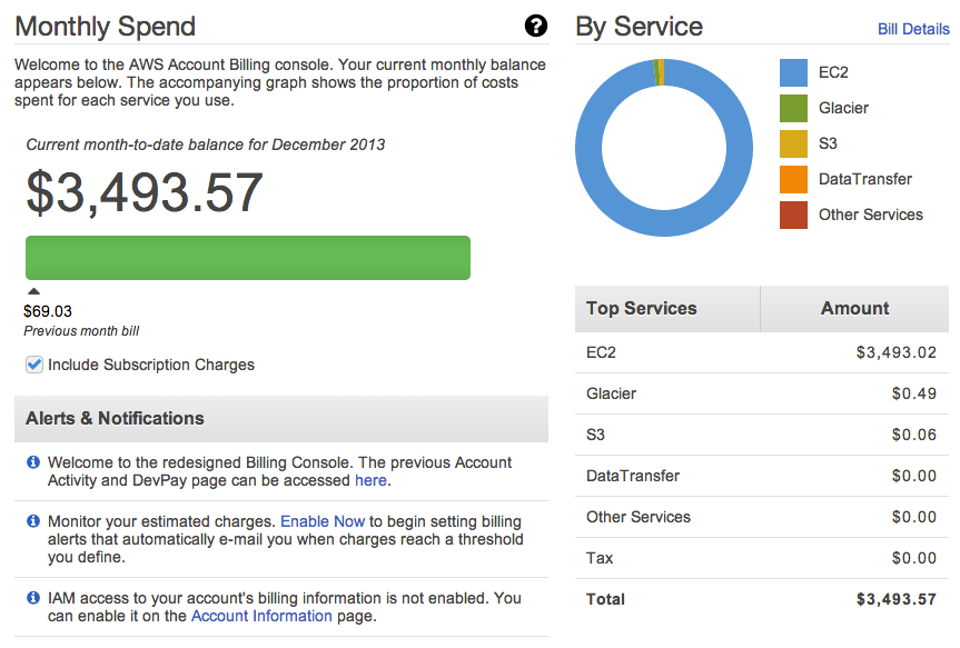 aws billing dashboard